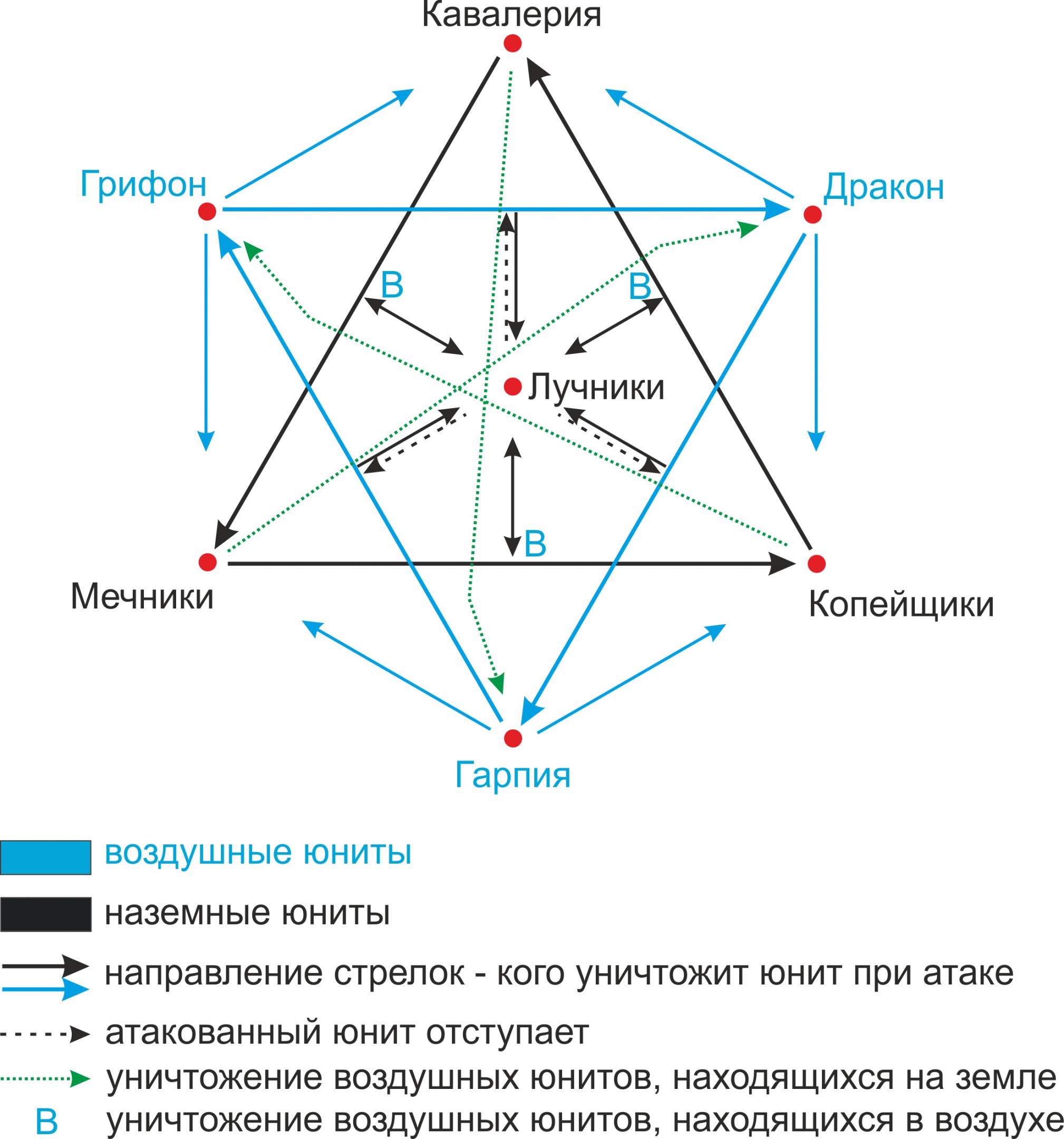 Схема взаимодействия юнитов_2_0.png